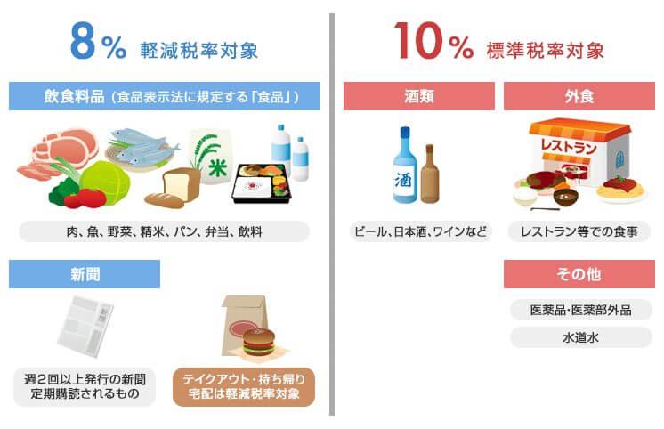 軽減税率の対象商品